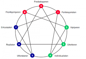 Enneagram-diagram